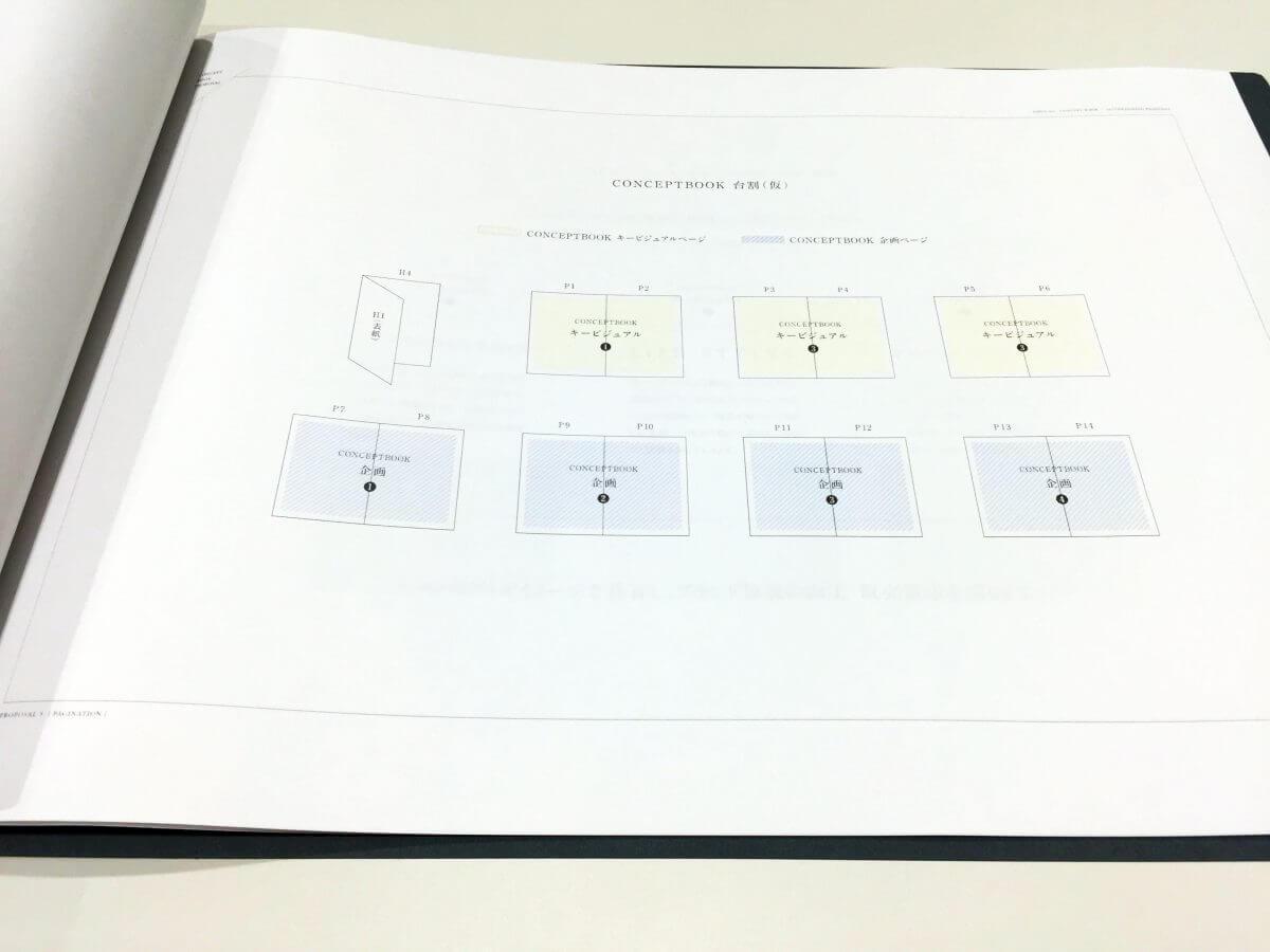 パンフレットデザイン提案書 構成